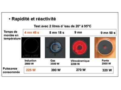 plaque vitroceramique ou induction