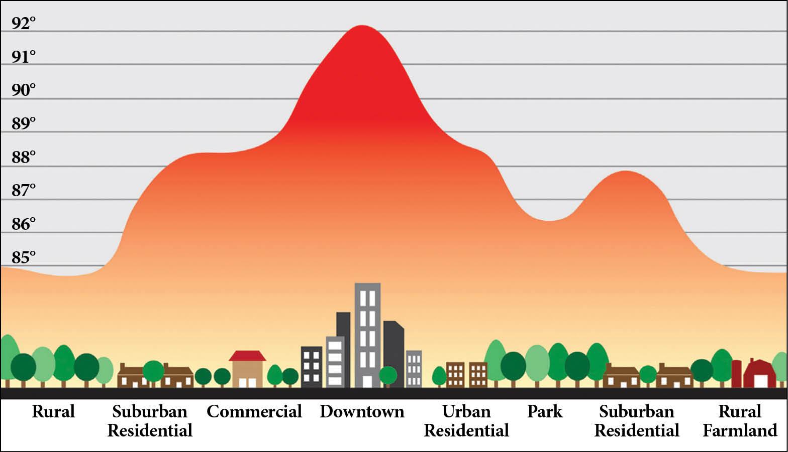 urban heat