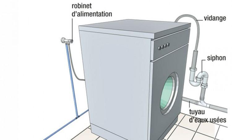 branchement machine à laver