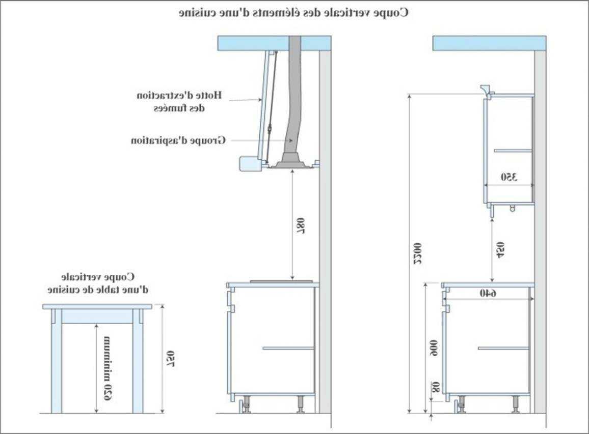 profondeur plan de travail salle de bain