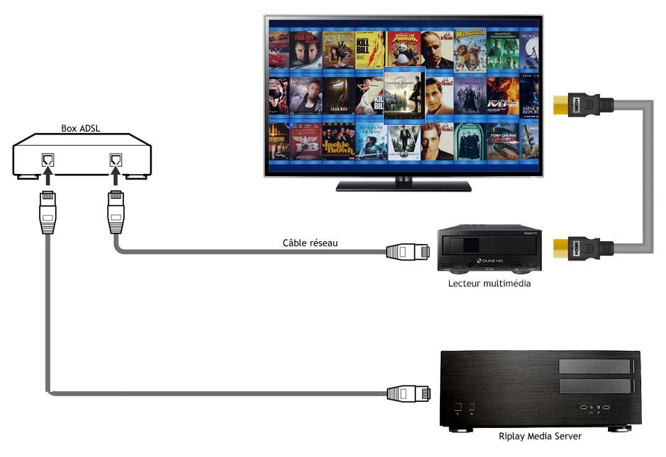 serveur multimedia